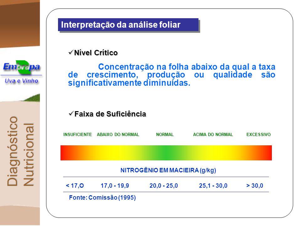 NITROGÊNIO EM MACIEIRA (g/kg)