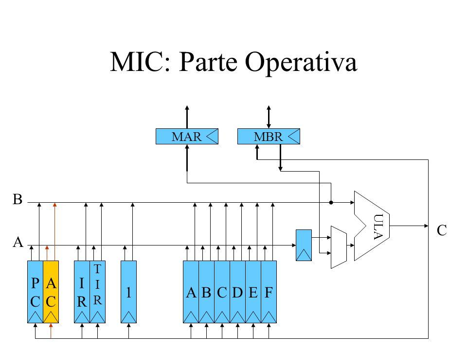 MIC: Parte Operativa MAR MBR B ULA C A P C A C I R T I R 1 A B C D E F