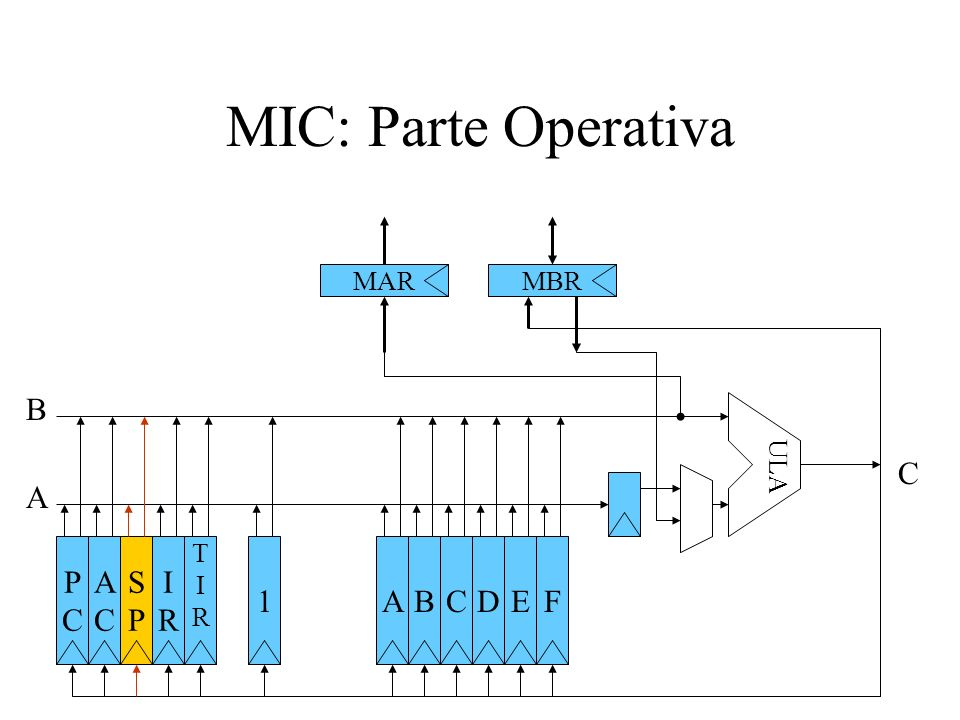 MIC: Parte Operativa B C A P C A C S P I R 1 A B C D E F MAR MBR ULA T