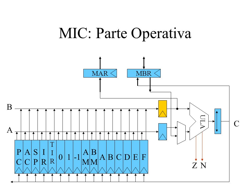 MIC: Parte Operativa B C A P C A C S P I R 1 -1 A M B M A B C D E F Z