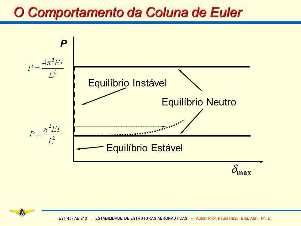 O Comportamento da Coluna de Euler