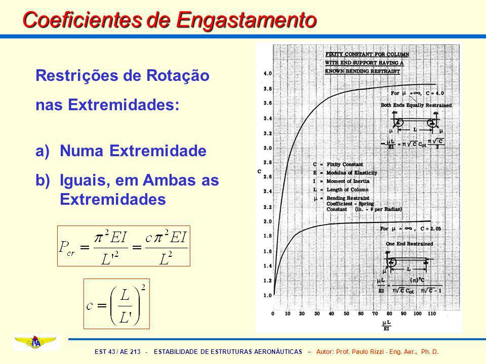 Coeficientes de Engastamento
