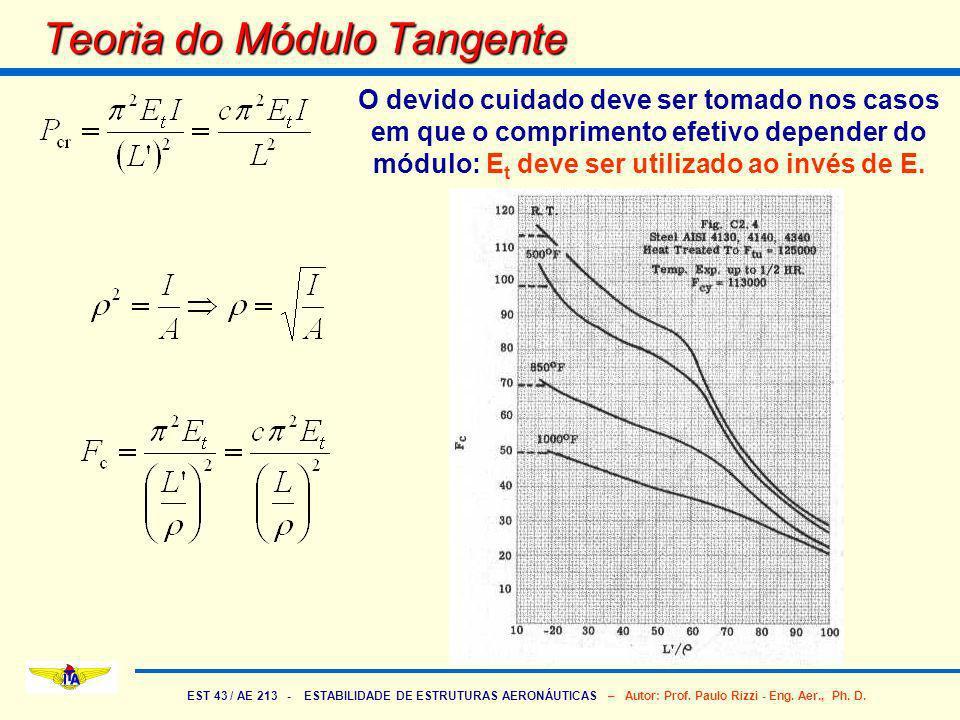 Teoria do Módulo Tangente