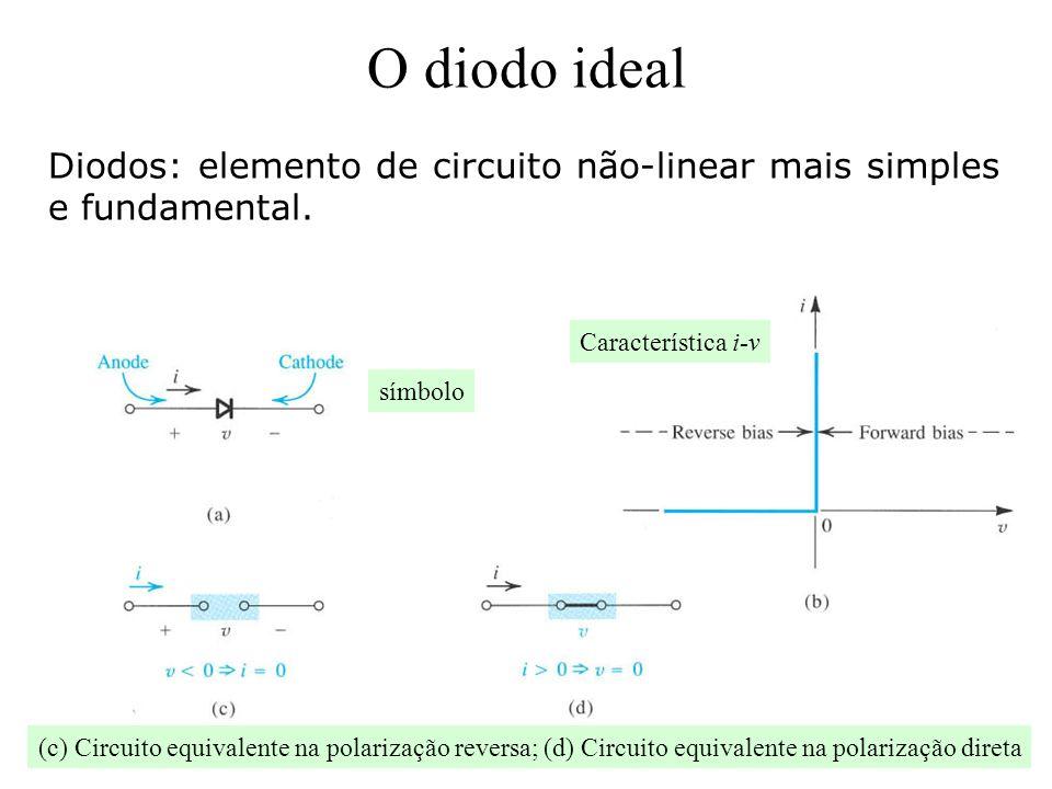 O diodo ideal Diodos: elemento de circuito não-linear mais simples e fundamental. Característica i-v.