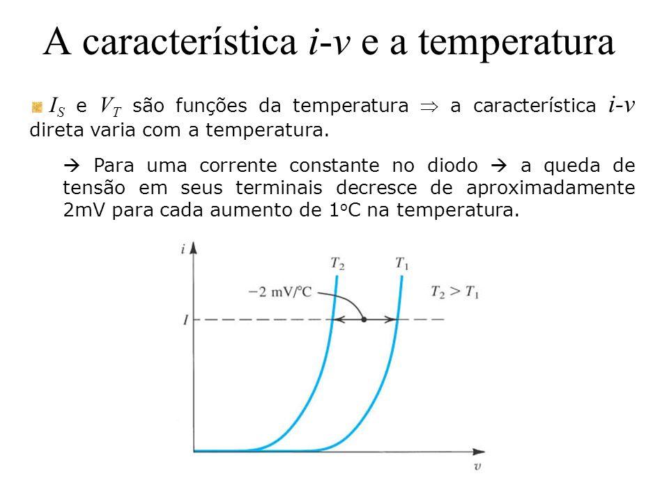 A característica i-v e a temperatura