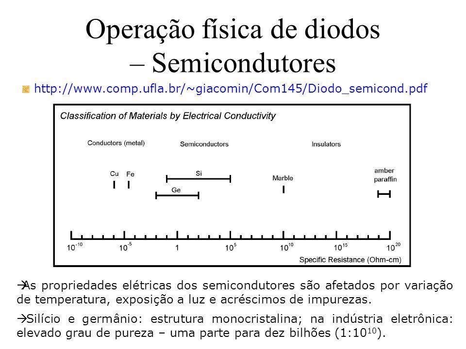 Operação física de diodos – Semicondutores