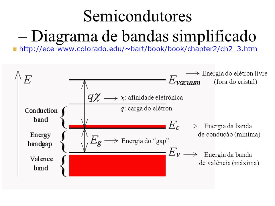 Semicondutores – Diagrama de bandas simplificado