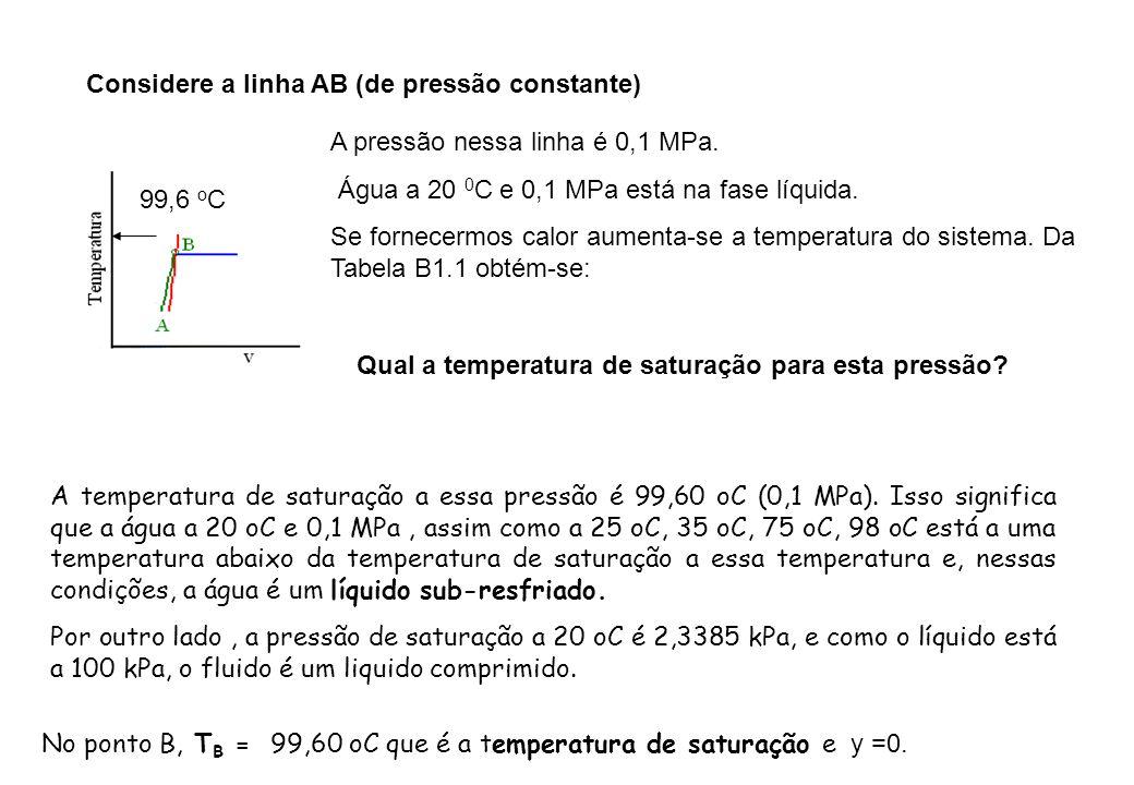 Considere a linha AB (de pressão constante)