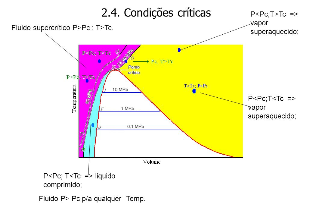 2.4. Condições críticas P<Pc;T>Tc => vapor superaquecido;