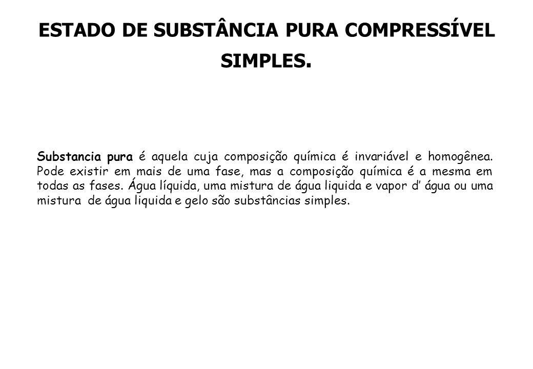 ESTADO DE SUBSTÂNCIA PURA COMPRESSÍVEL SIMPLES.