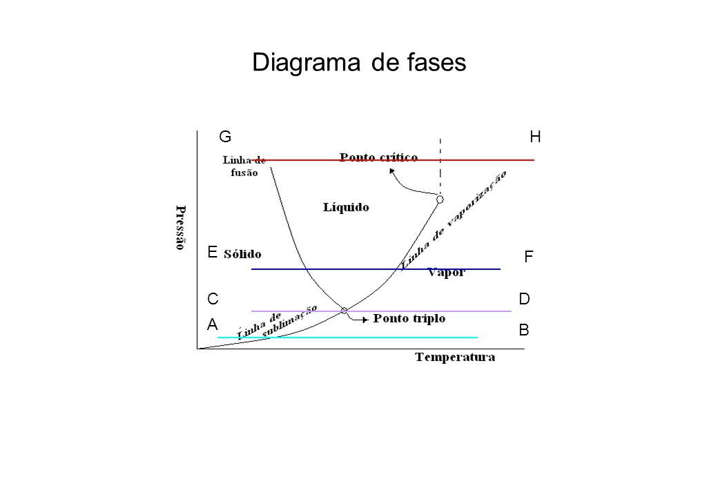 Diagrama de fases G H E F C D A B