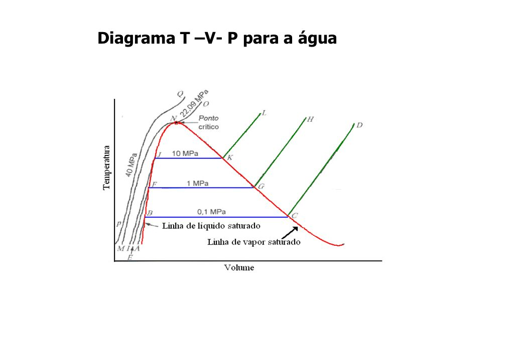 Diagrama T –V- P para a água