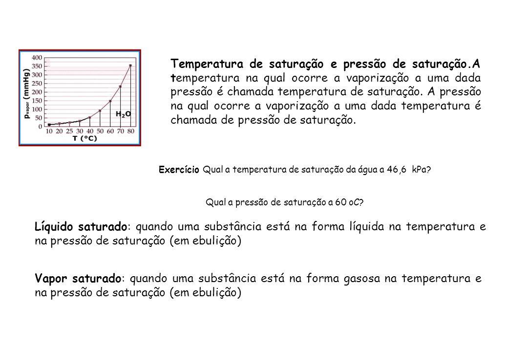 Temperatura de saturação e pressão de saturação
