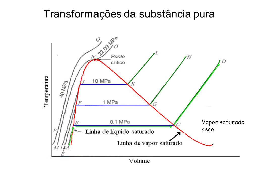 Transformações da substância pura