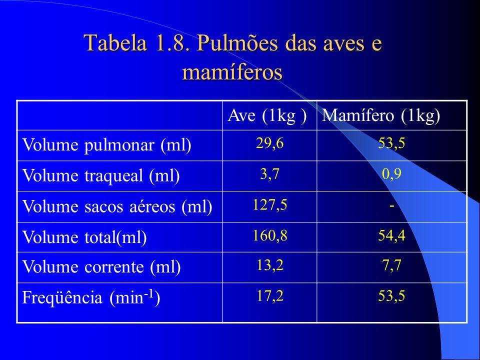 Tabela 1.8. Pulmões das aves e mamíferos