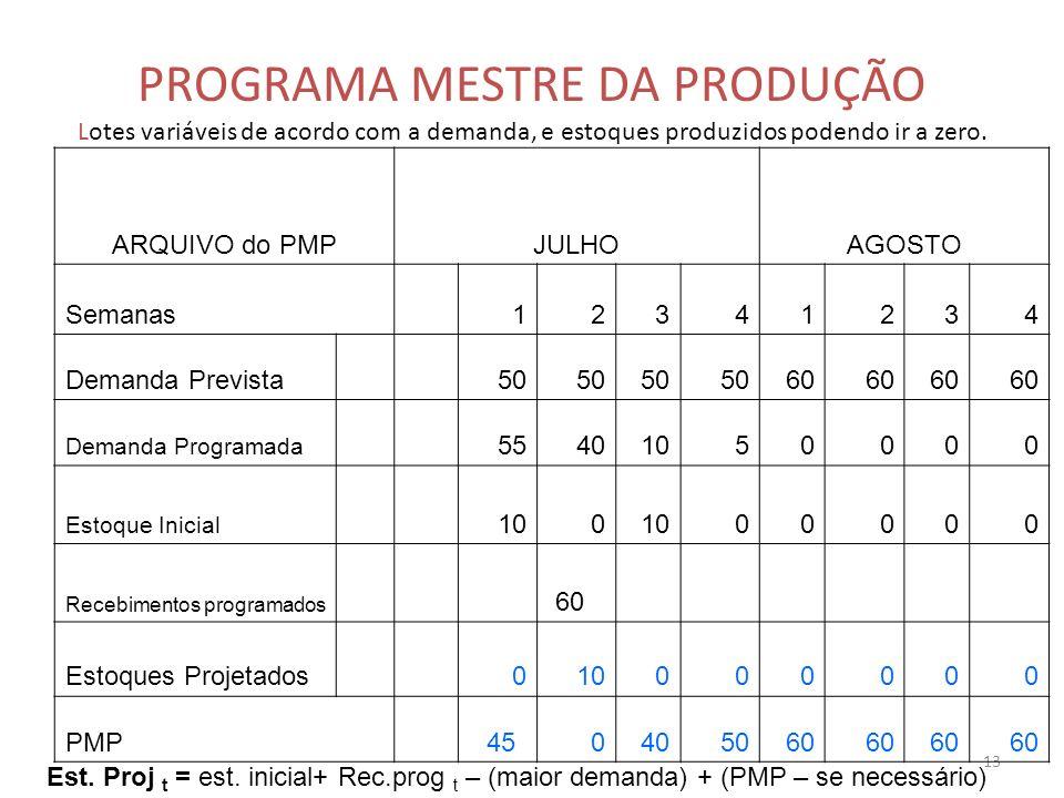 PROGRAMA MESTRE DA PRODUÇÃO Lotes variáveis de acordo com a demanda, e estoques produzidos podendo ir a zero.