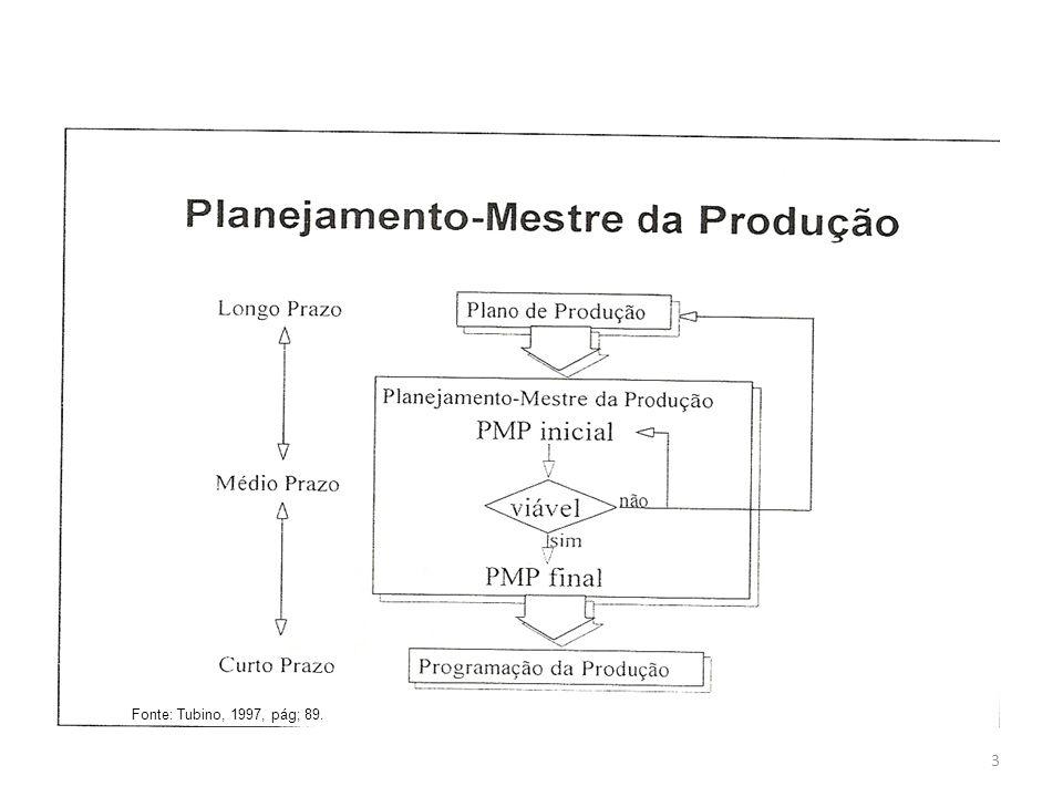 Fonte: Tubino, 1997, pág; 89.