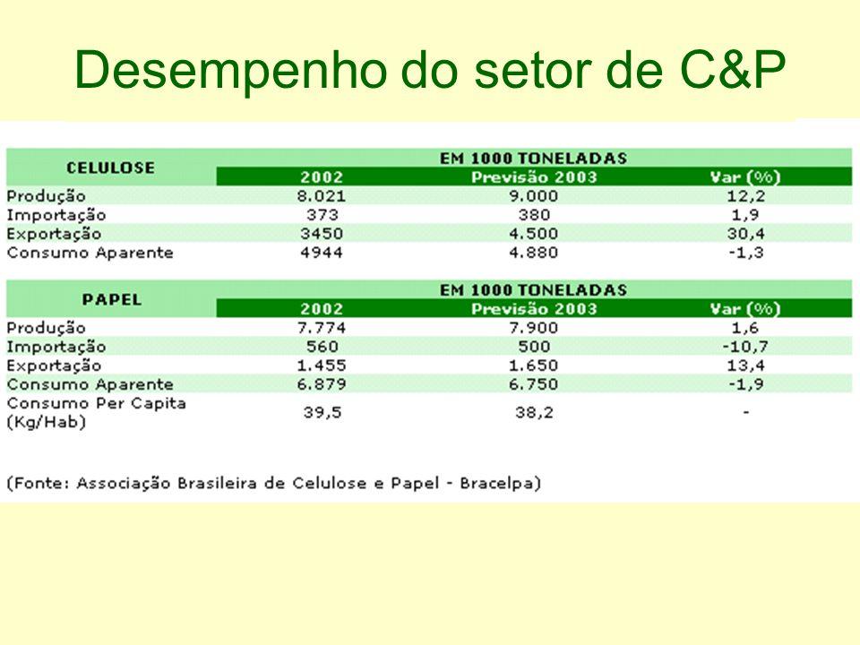 Desempenho do setor de C&P