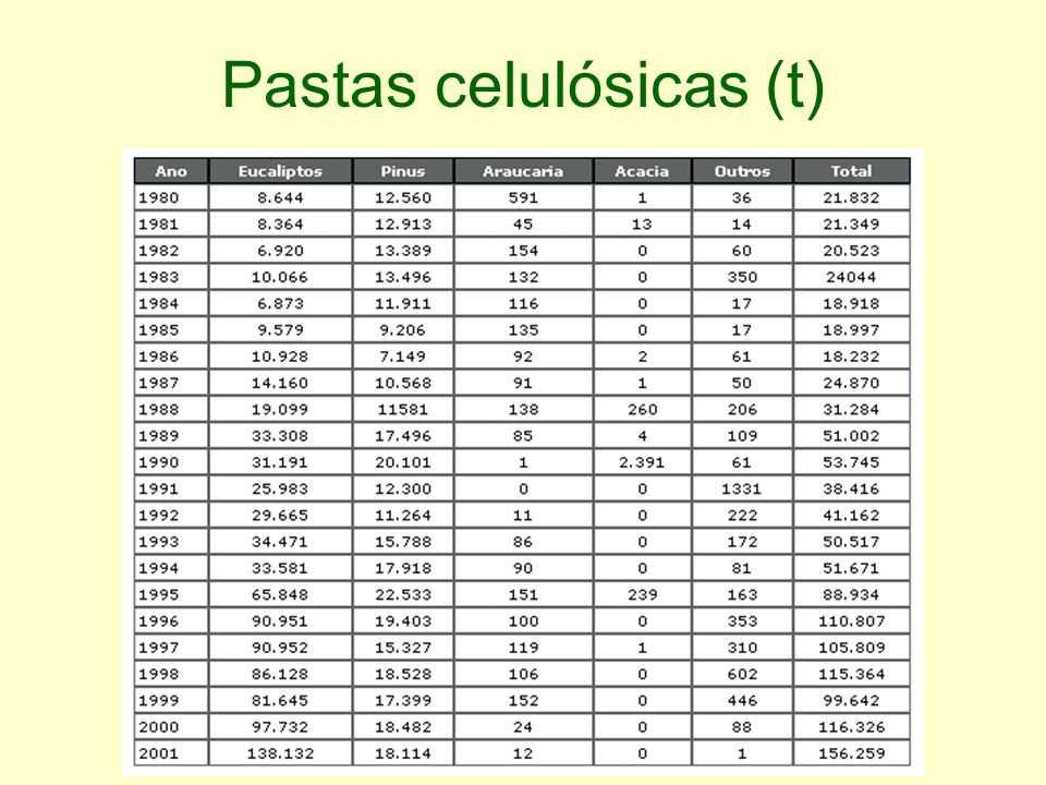 Pastas celulósicas (t)