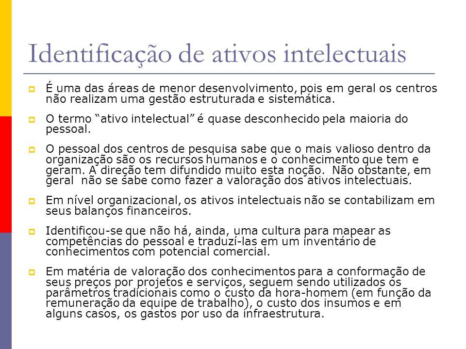 Identificação de ativos intelectuais