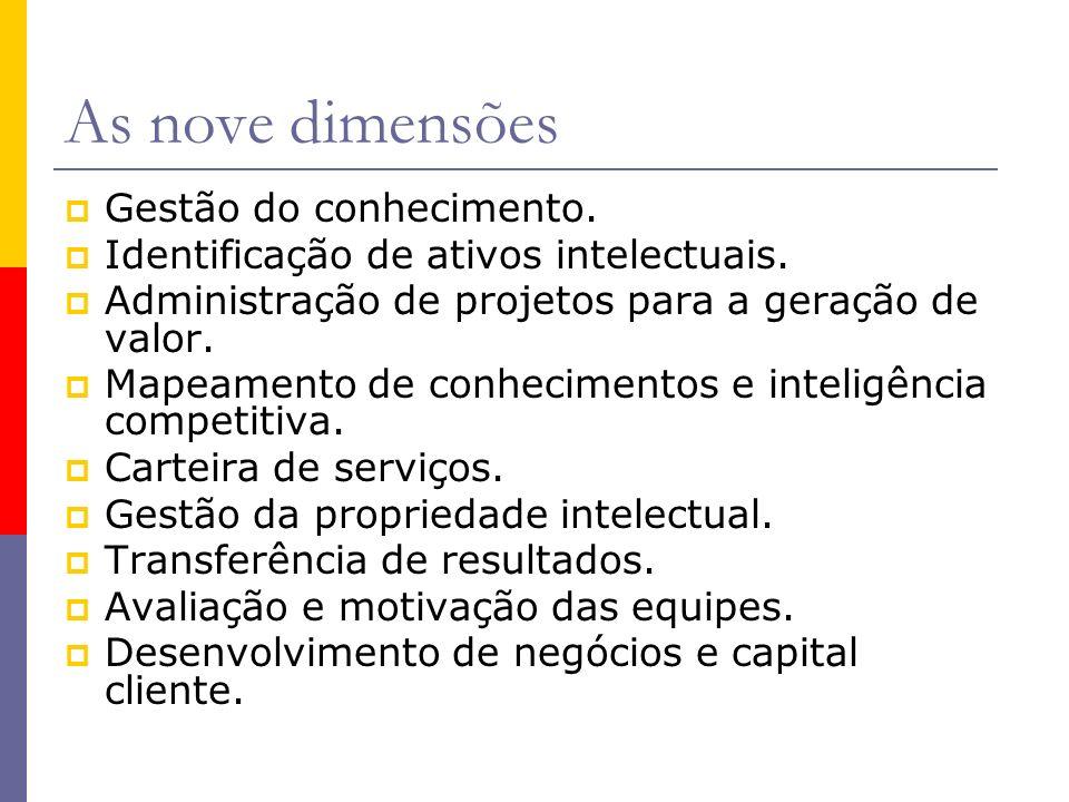 As nove dimensões Gestão do conhecimento.