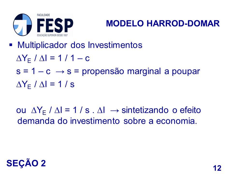 Multiplicador dos Investimentos ∆YE / ∆I = 1 / 1 – c