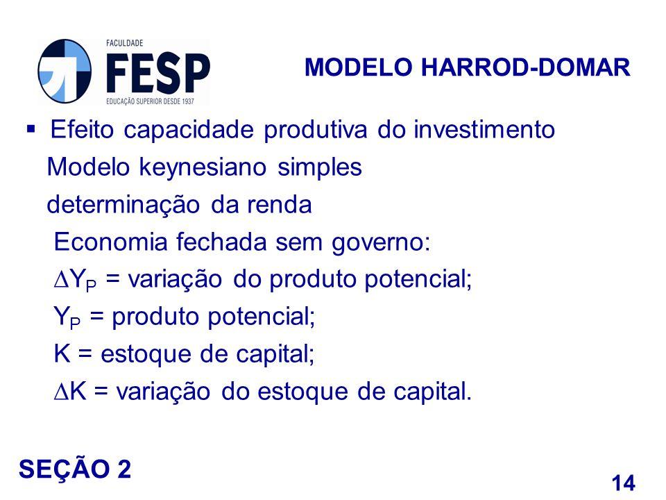 Efeito capacidade produtiva do investimento Modelo keynesiano simples