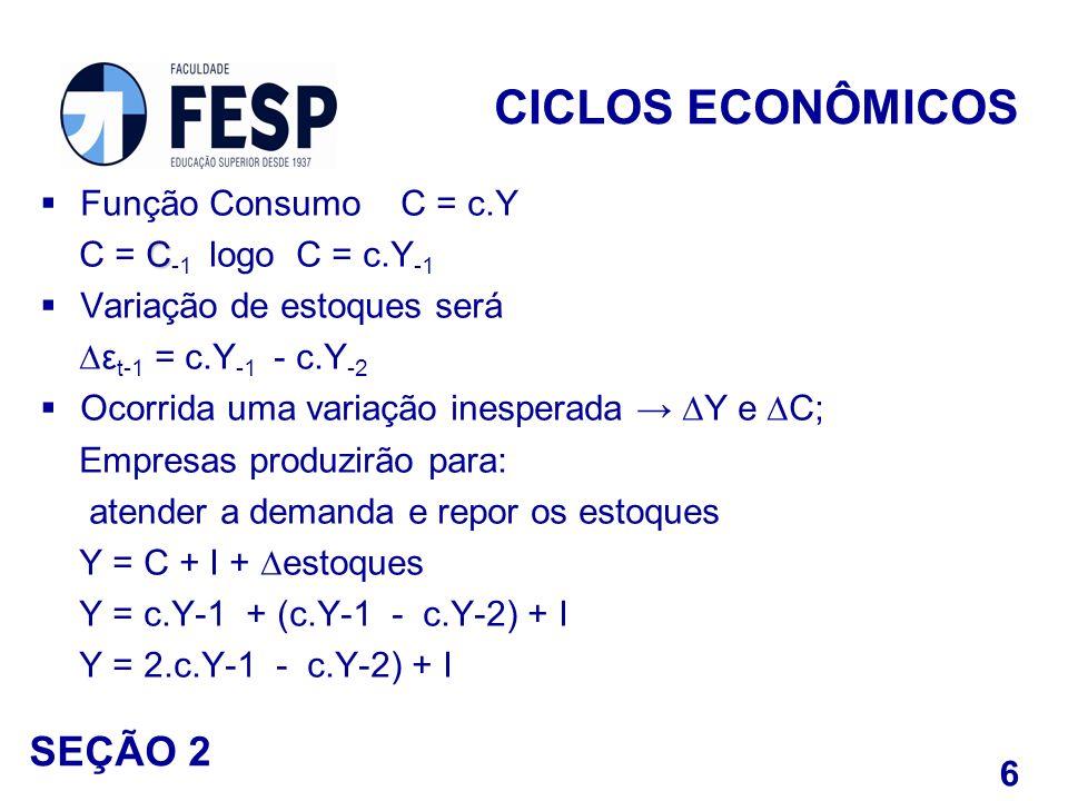 CICLOS ECONÔMICOS SEÇÃO 2 Função Consumo C = c.Y
