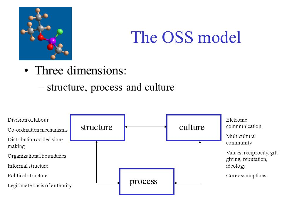 The OSS model Three dimensions: structure, process and culture