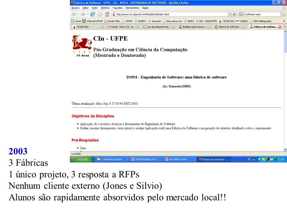 2003 3 Fábricas. 1 único projeto, 3 resposta a RFPs. Nenhum cliente externo (Jones e Silvio)