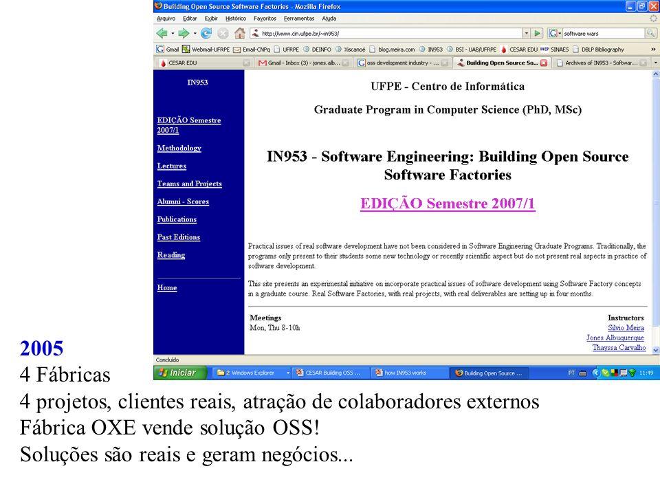 2005 4 Fábricas. 4 projetos, clientes reais, atração de colaboradores externos. Fábrica OXE vende solução OSS!
