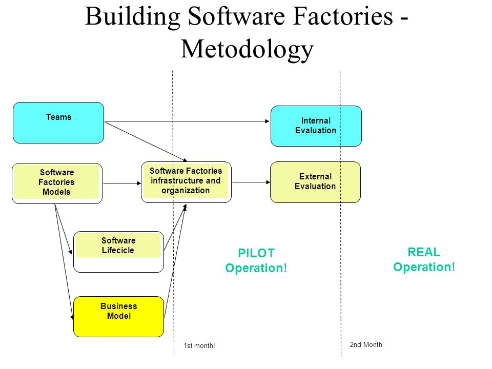 Building Software Factories - Metodology