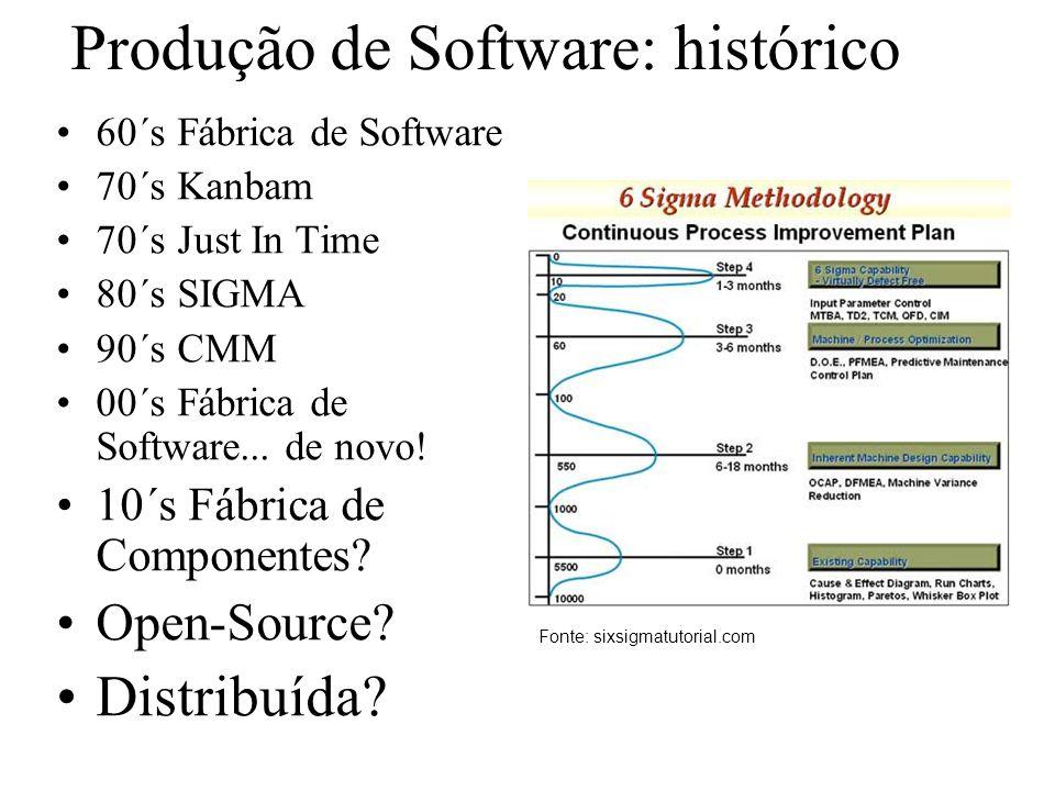 Produção de Software: histórico