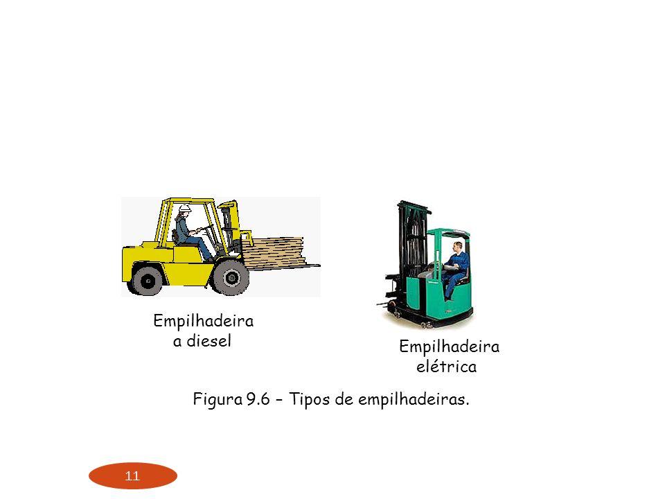 Figura 9.6 – Tipos de empilhadeiras.