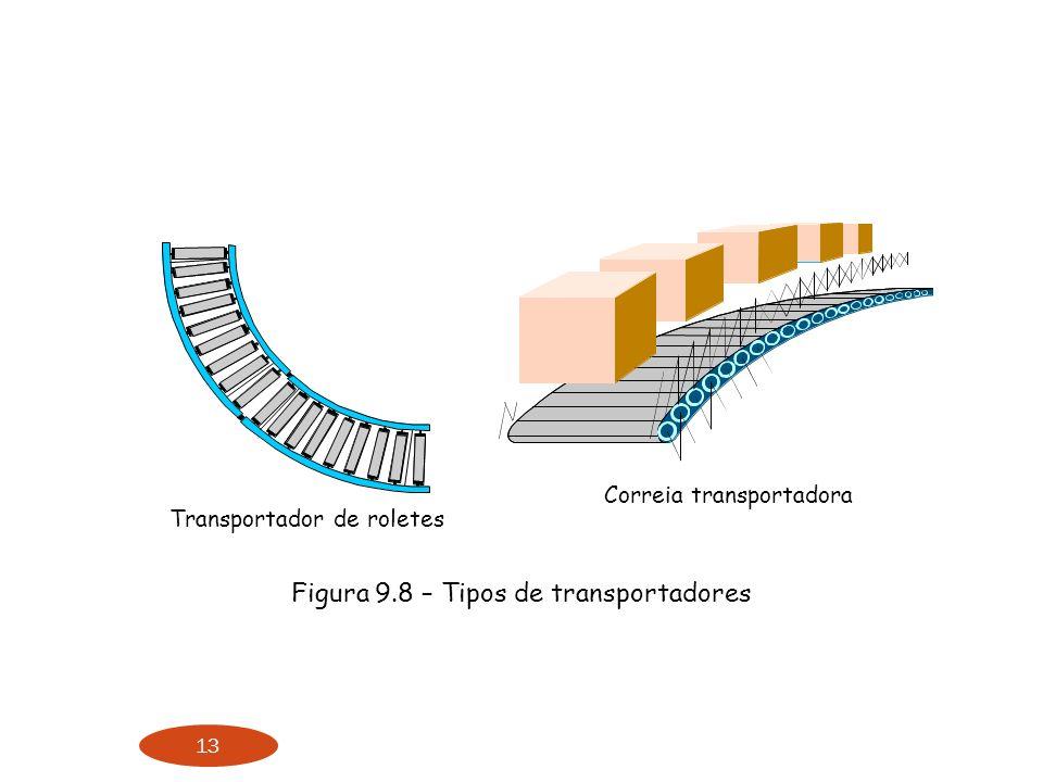Figura 9.8 – Tipos de transportadores