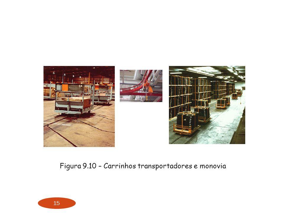 Figura 9.10 – Carrinhos transportadores e monovia