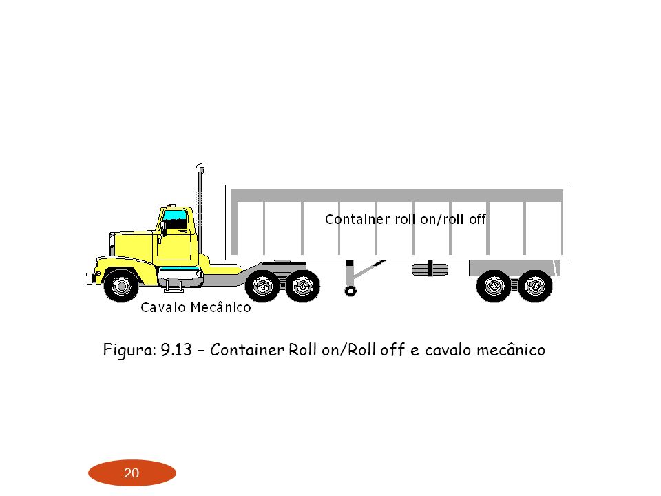 Figura: 9.13 – Container Roll on/Roll off e cavalo mecânico