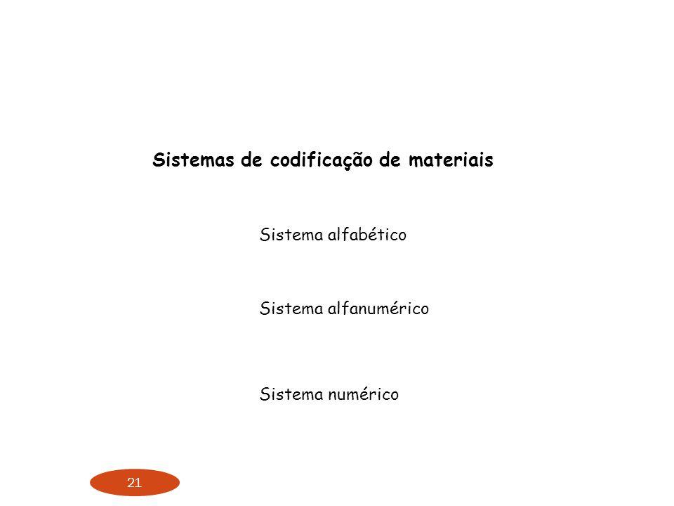 Sistemas de codificação de materiais