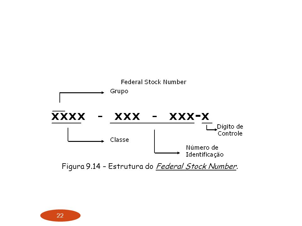 Figura 9.14 – Estrutura do Federal Stock Number.
