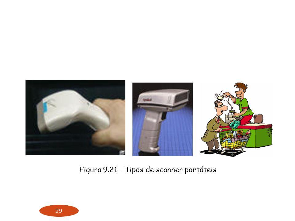 Figura 9.21 – Tipos de scanner portáteis