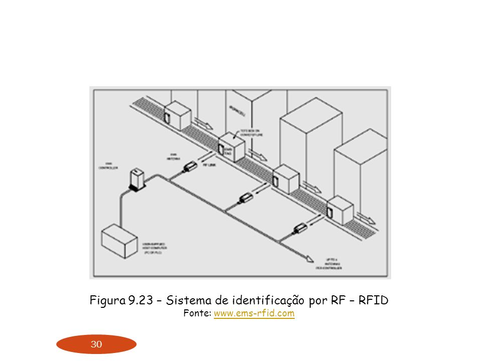 Figura 9.23 – Sistema de identificação por RF – RFID