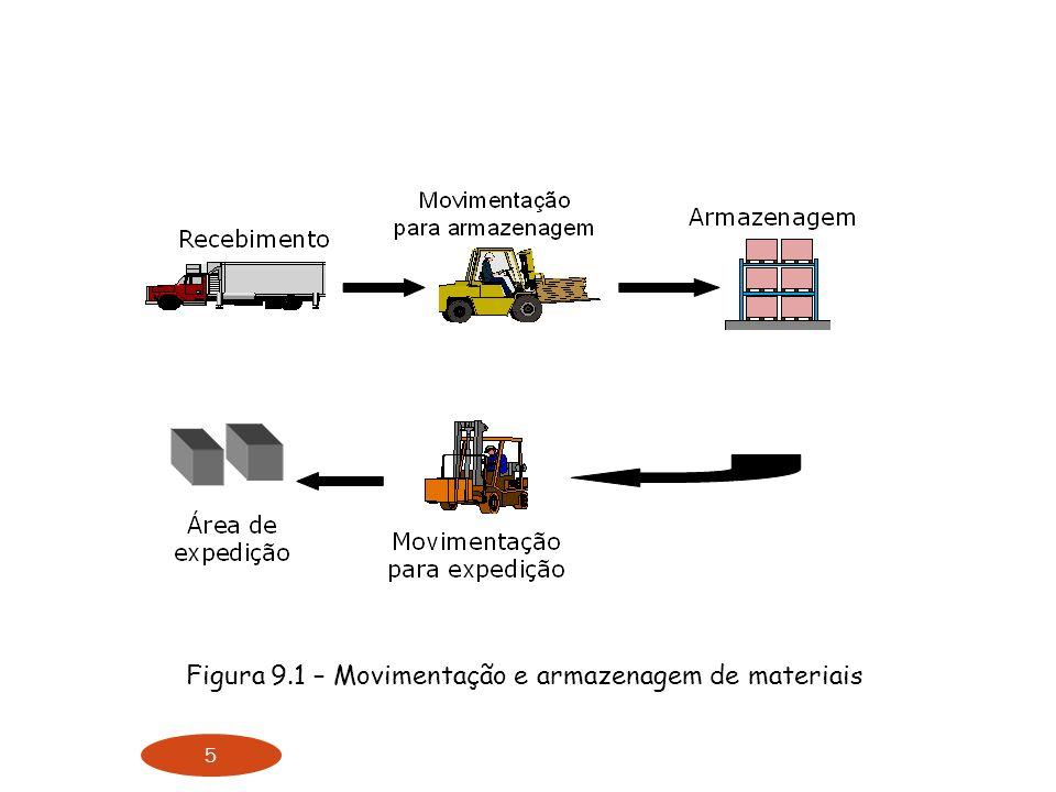 Figura 9.1 – Movimentação e armazenagem de materiais