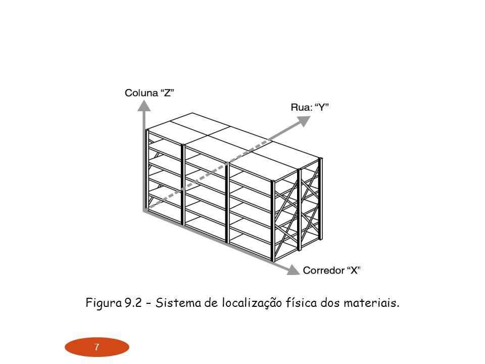 Figura 9.2 – Sistema de localização física dos materiais.
