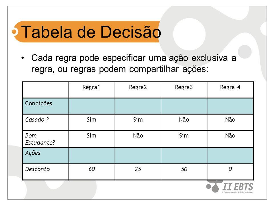 Tabela de Decisão Cada regra pode especificar uma ação exclusiva a regra, ou regras podem compartilhar ações: