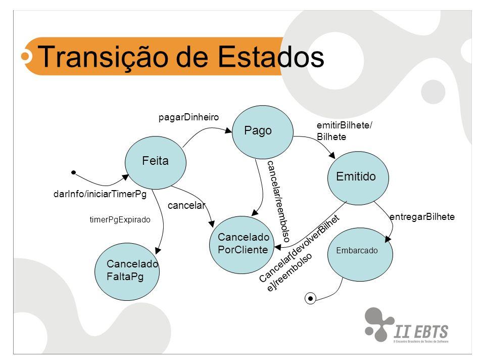 Transição de Estados Pago Feita Emitido CanceladoPorCliente