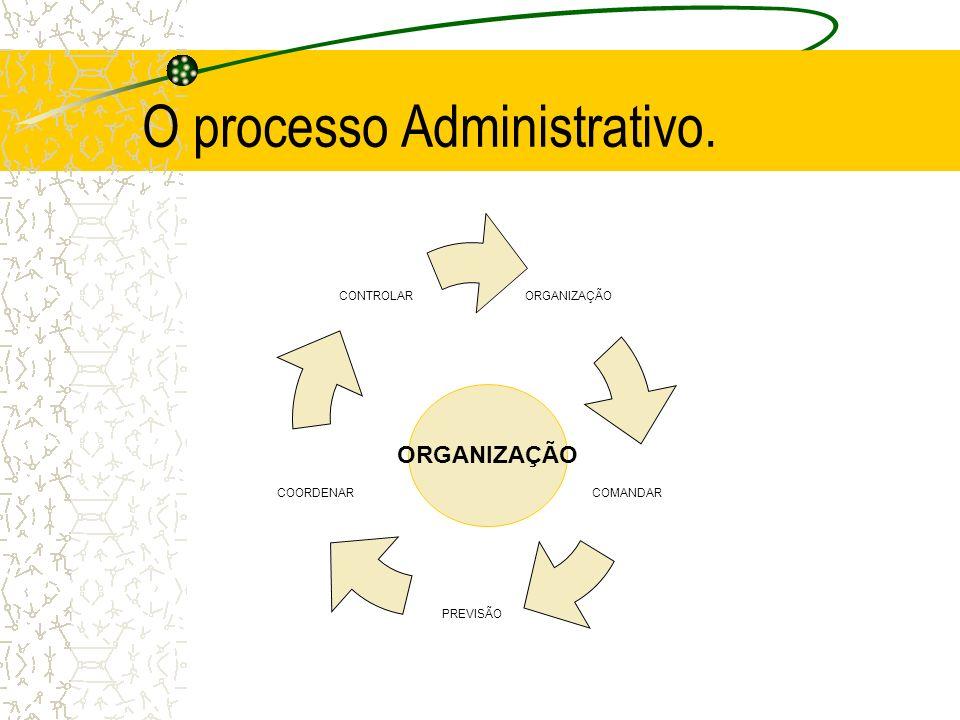 O processo Administrativo.