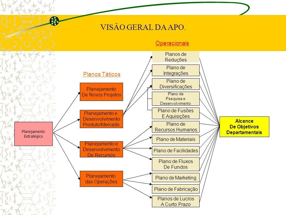VISÃO GERAL DA APO. Operacionais Planos Táticos Planos de Reduções
