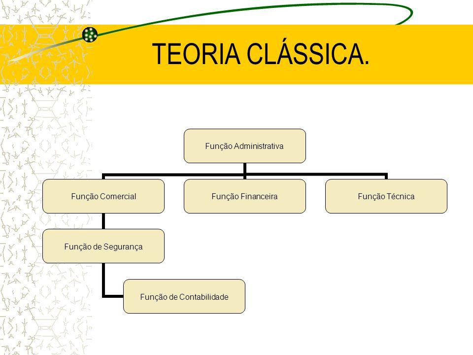 TEORIA CLÁSSICA.