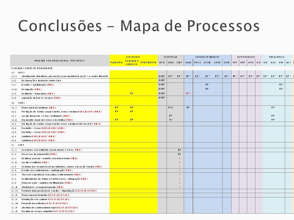 Conclusões - Mapa de Processos