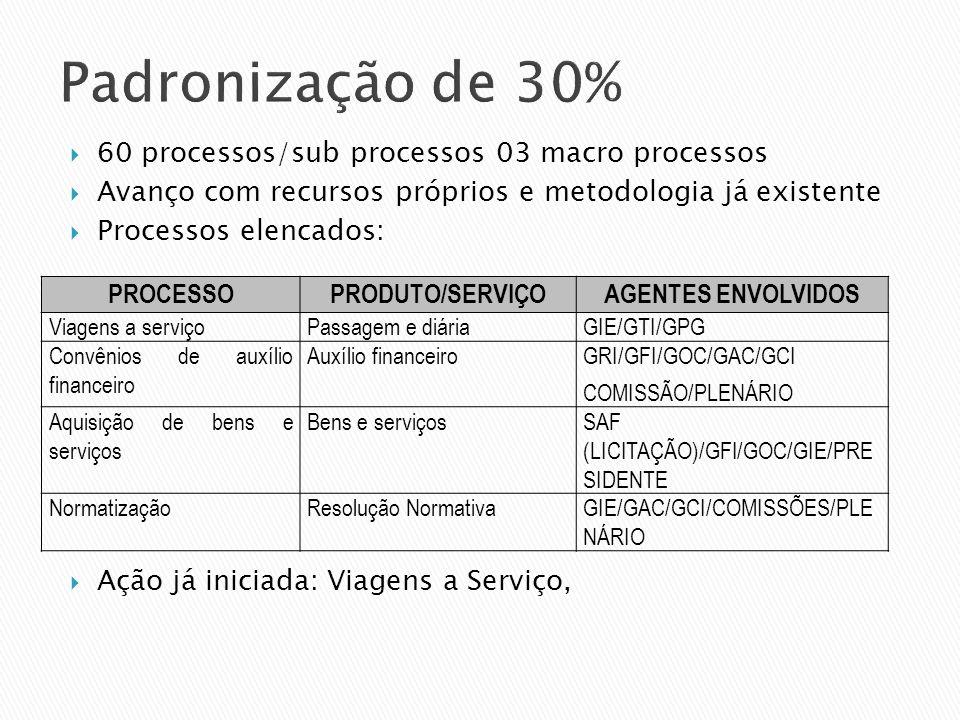 Padronização de 30% 60 processos/sub processos 03 macro processos